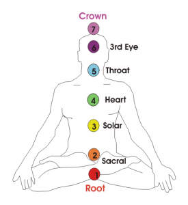 7 chakra system with labels